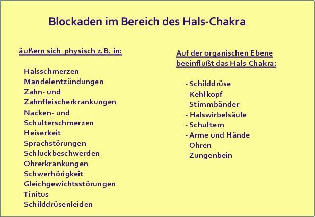 Blockaden des Halschakra