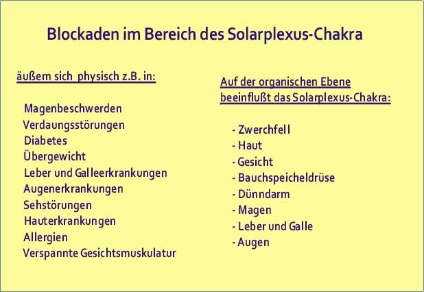 Krankheiten des Solarplexus