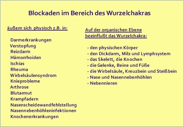 Blockaden der Chakras, Wurzelchakra